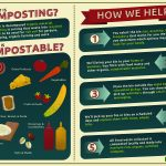 Composting infographic showing organic matter as compostable